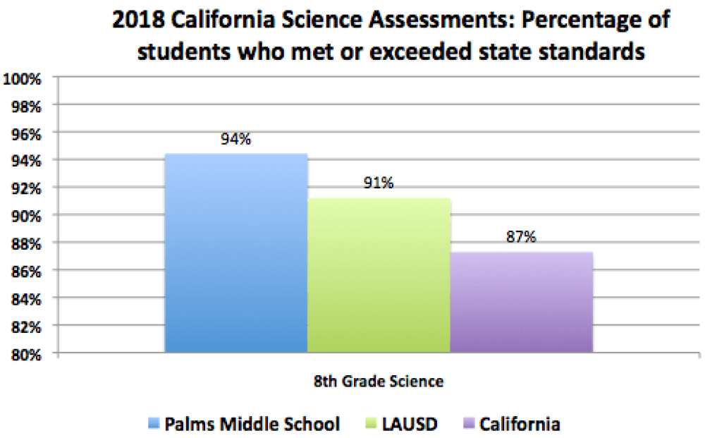 2018 California Science Assessments