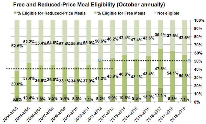 Free and reduced prices meals