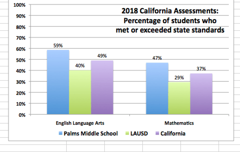 2018 California Assessments