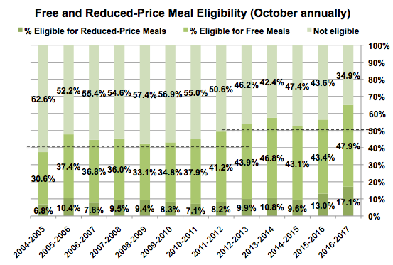 graph of free and reduced-price lunches